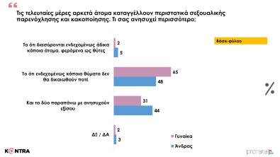Η Δημοσκόπηση του Kontra News 10 στο δελτίο με τον Γιώργο Μελιγγώνη (6)