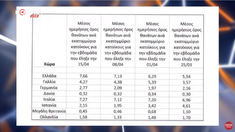 Μάνος προς κυβέρνηση: «Γιατί στην Ελλάδα πεθαίνουν 15 φορές περισσότεροι εδώ από ό,τι στην Αγγλία και τη Δανία; Πείτε την αλήθεια»