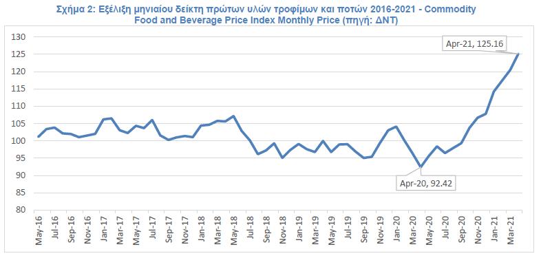 Σχήμα 2: Εξέλιξη μηνιαίου δείκτη πρώτων υλών τροφίμων και ποτών 2016-2021 – Commodity Food and Beverage Price Index Monthly Price (πηγή: ΔΝΤ)