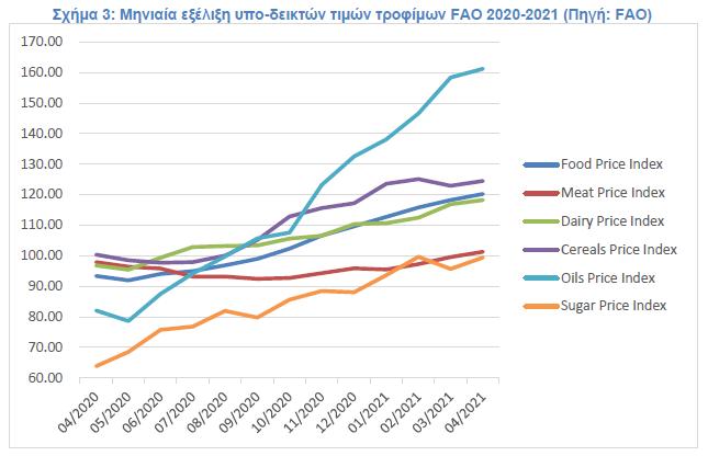 Σχήμα 3: Μηνιαία εξέλιξη υπο-δεικτών τιμών τροφίμων FAO 2020-2021 (Πηγή: FAO)