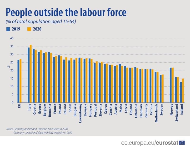 Καταστροφή. Το 2020, τα κράτη μέλη της ΕΕ με τα υψηλότερα ποσοστά ατόμων εκτός του εργατικού δυναμικού ως ποσοστό του συνολικού πληθυσμού σε ηλικία εργασίας ήταν η Ιταλία (35,9%), η Κροατία (32,9%) και η Ελλάδα (32,6%).