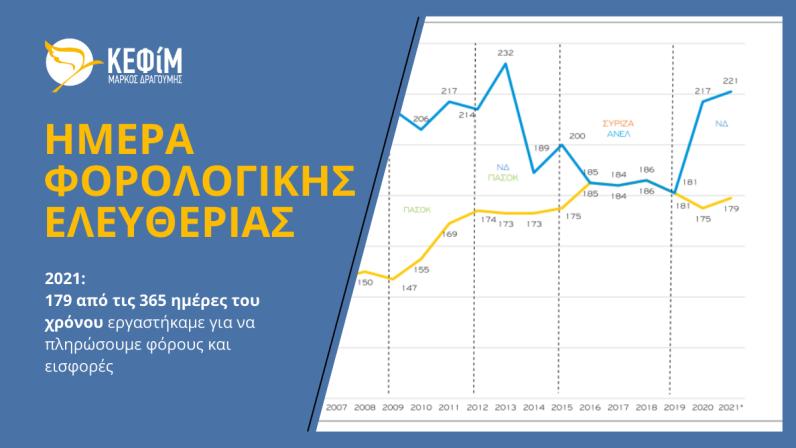ΚΕΦΙΜ-ΗΜΕΡΑ-ΦΟΡΟΛΟΓΙΚΗΣ-ΕΥΗΜΕΡΙΑΣ-2021