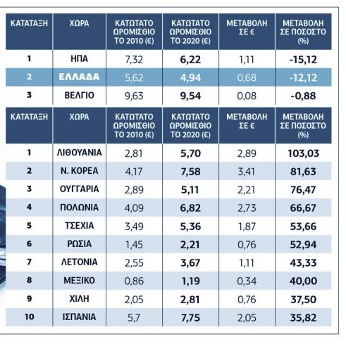 Αλέξης Μητρόπουλος: Η Ελλάδα η χώρα με τον μεγαλύτερη μείωση μισθού!